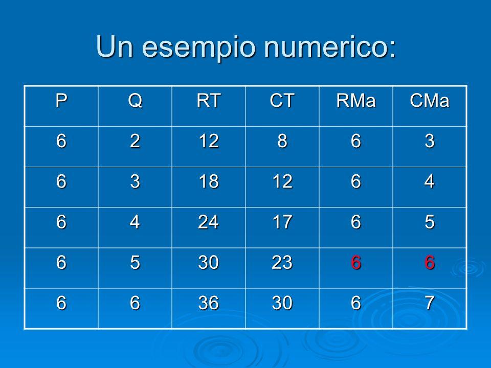Un esempio numerico: PQRTCTRMaCMa 6212863 63181264 64241765 65302366 66363067