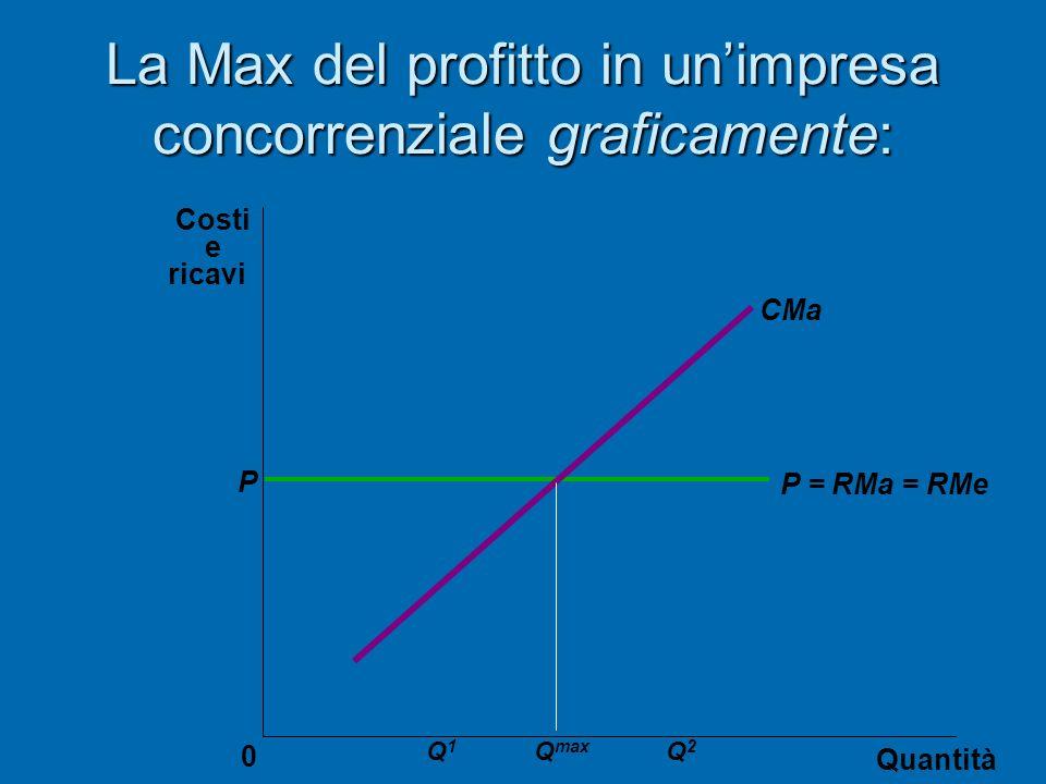 La Max del profitto in unimpresa concorrenziale graficamente: Quantità 0 Costi e ricavi CMa P P = RMa = RMe Q max Q2Q2 Q1Q1