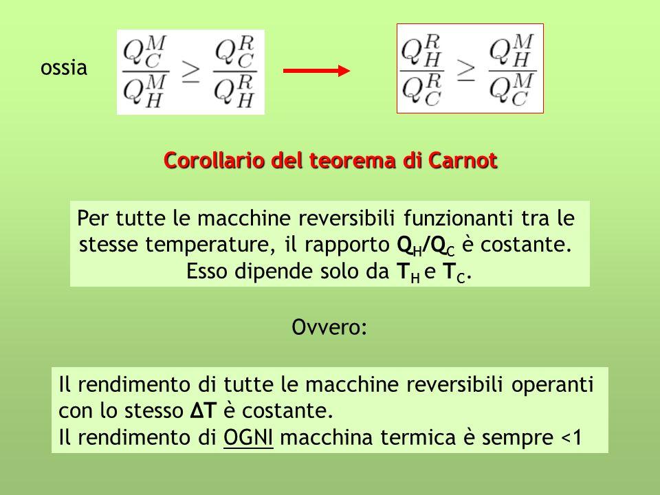ossia Corollario del teorema di Carnot Per tutte le macchine reversibili funzionanti tra le stesse temperature, il rapporto Q H /Q C è costante. Esso