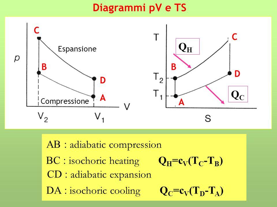 Diagrammi pV e TS AB : adiabatic compression BC : isochoric heating Q H =c V (T C -T B ) CD : adiabatic expansion DA : isochoric cooling Q C =c V (T D