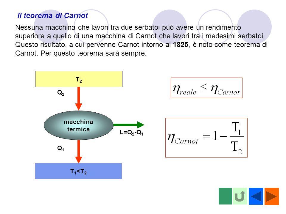 Il teorema di Carnot Nessuna macchina che lavori tra due serbatoi può avere un rendimento superiore a quello di una macchina di Carnot che lavori tra