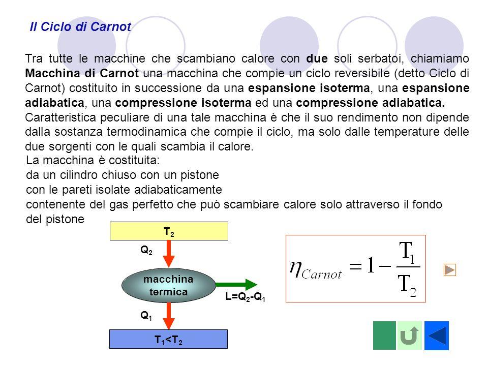 Il Ciclo di Carnot Tra tutte le macchine che scambiano calore con due soli serbatoi, chiamiamo Macchina di Carnot una macchina che compie un ciclo rev