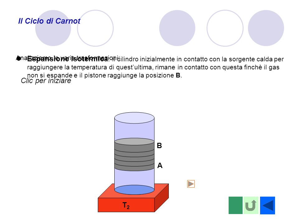 T2T2 Il Ciclo di Carnot Espansione Isotermica : il cilindro inizialmente in contatto con la sorgente calda per raggiungere la temperatura di questulti