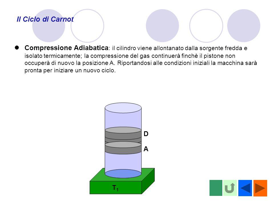 T1T1 Il Ciclo di Carnot A D Compressione Adiabatica : il cilindro viene allontanato dalla sorgente fredda e isolato termicamente; la compressione del