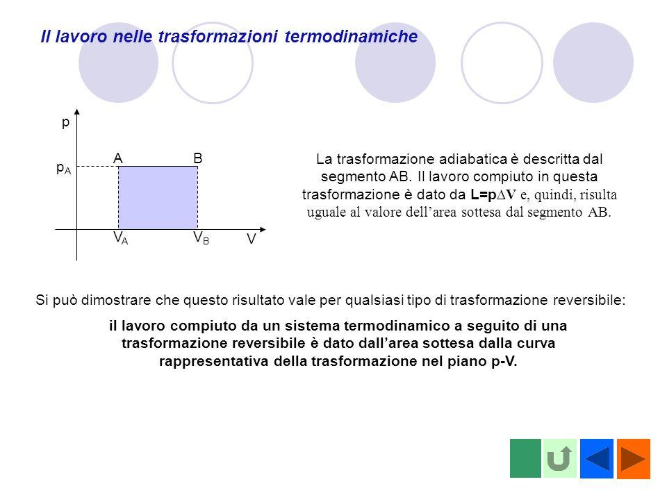 Il lavoro nelle trasformazioni termodinamiche p V pApA VAVA VBVB AB La trasformazione adiabatica è descritta dal segmento AB. Il lavoro compiuto in qu
