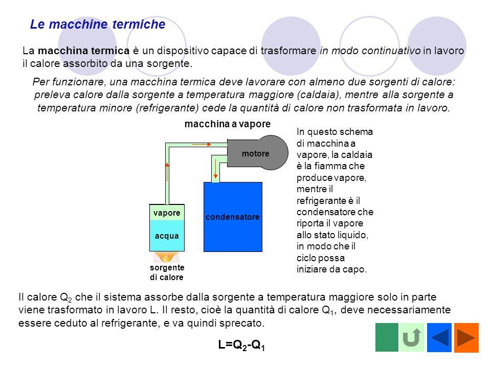 Le macchine termiche La macchina termica è un dispositivo capace di trasformare in modo continuativo in lavoro il calore assorbito da una sorgente. Pe
