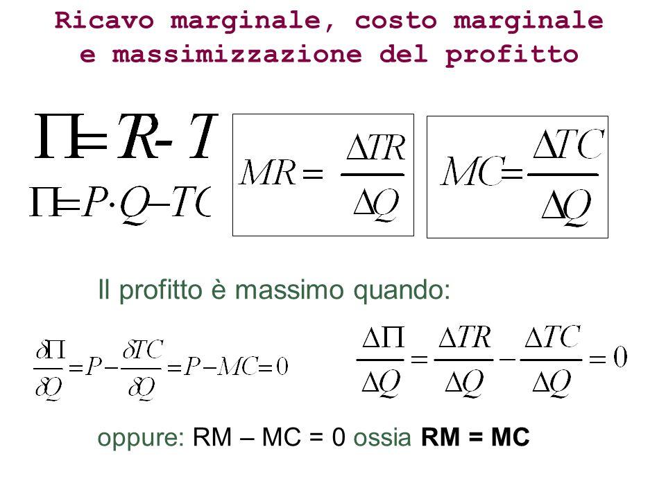 Ricavo marginale, costo marginale e massimizzazione del profitto Il profitto è massimo quando: oppure: RM – MC = 0 ossia RM = MC