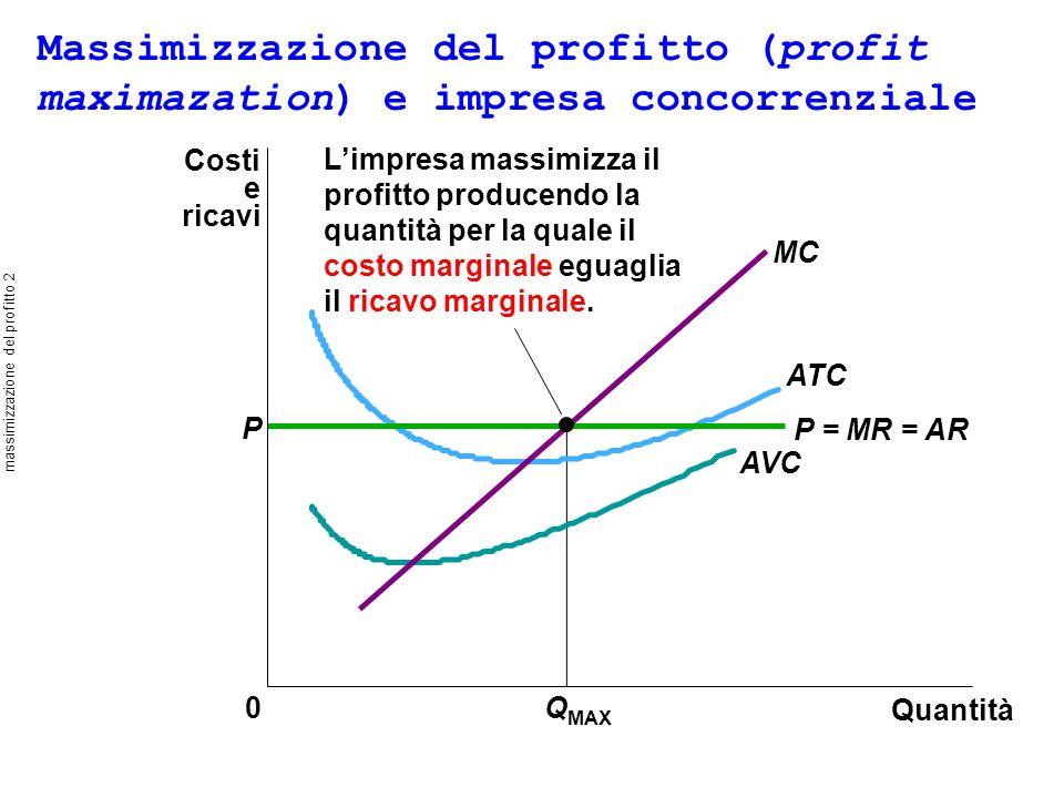 Quantità 0Q MAX Limpresa massimizza il profitto producendo la quantità per la quale il costo marginale eguaglia il ricavo marginale.