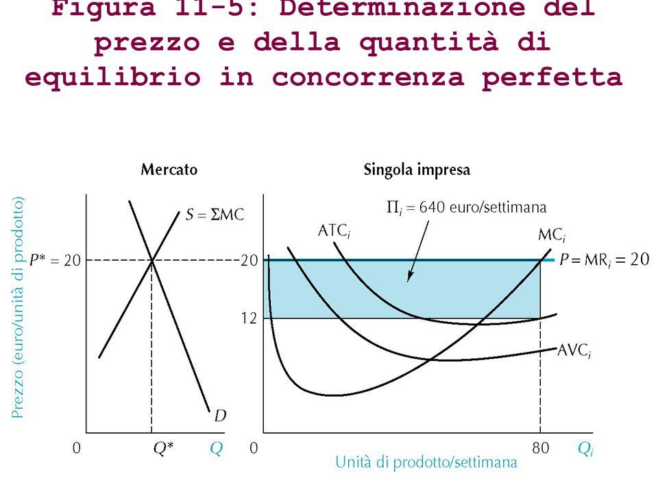 Figura 11-5: Determinazione del prezzo e della quantità di equilibrio in concorrenza perfetta