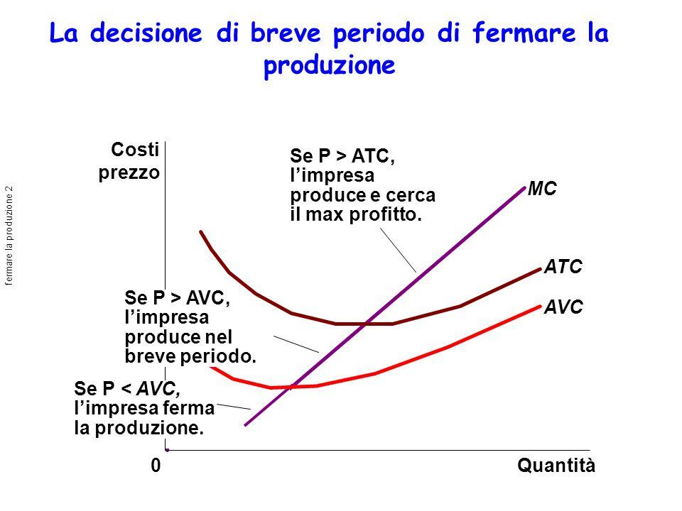 La decisione di breve periodo di fermare la produzione Quantità MC ATC AVC 0 Costi prezzo Se P > ATC, limpresa produce e cerca il max profitto.