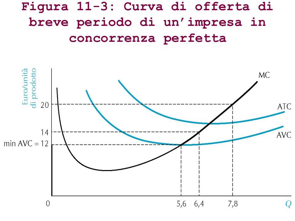 Figura 11-3: Curva di offerta di breve periodo di unimpresa in concorrenza perfetta