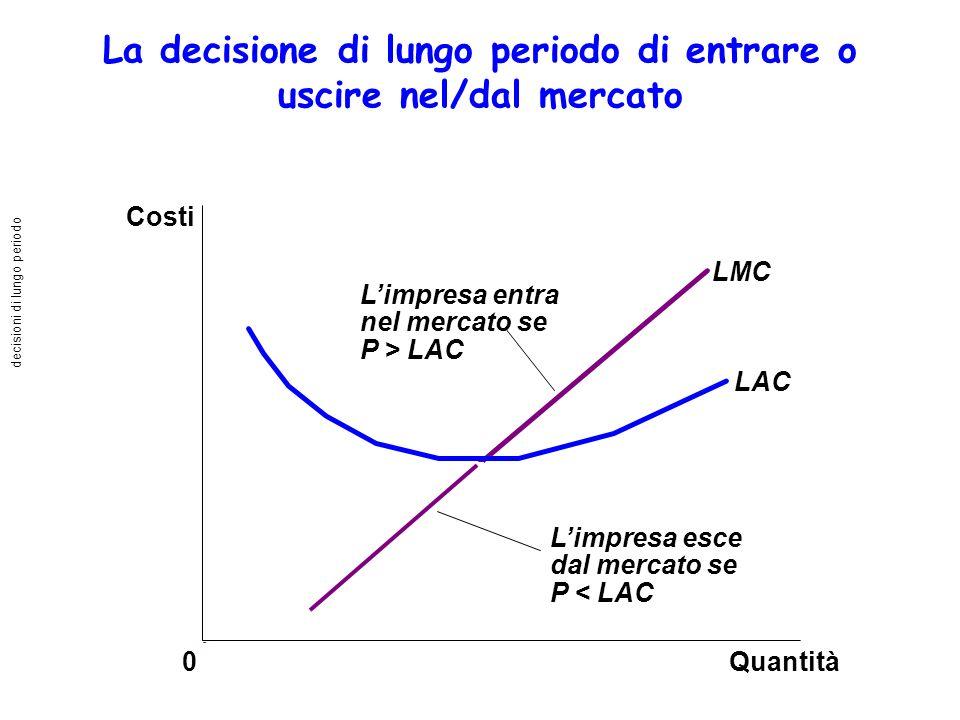 La decisione di lungo periodo di entrare o uscire nel/dal mercato Limpresa entra nel mercato se P > LAC Limpresa esce dal mercato se P < LAC Quantità LMC LAC 0 Costi decisioni di lungo periodo