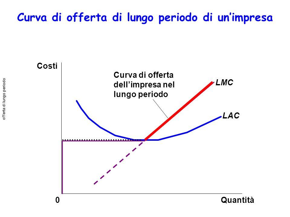 Quantità LMC LAC 0 Costi Curva di offerta dellimpresa nel lungo periodo Curva di offerta di lungo periodo di unimpresa offerta di lungo periodo