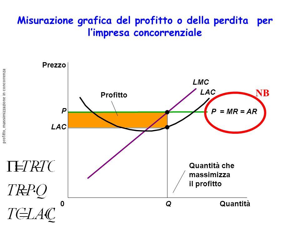 Misurazione grafica del profitto o della perdita per limpresa concorrenziale Quantità0 Prezzo Profitto LAC LMC P LAC Q Quantità che massimizza il profitto P = MR = AR NB profitto, massimizzazione in concorrenza