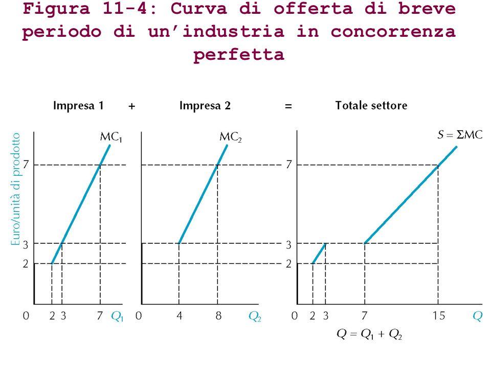 Figura 11-4: Curva di offerta di breve periodo di unindustria in concorrenza perfetta
