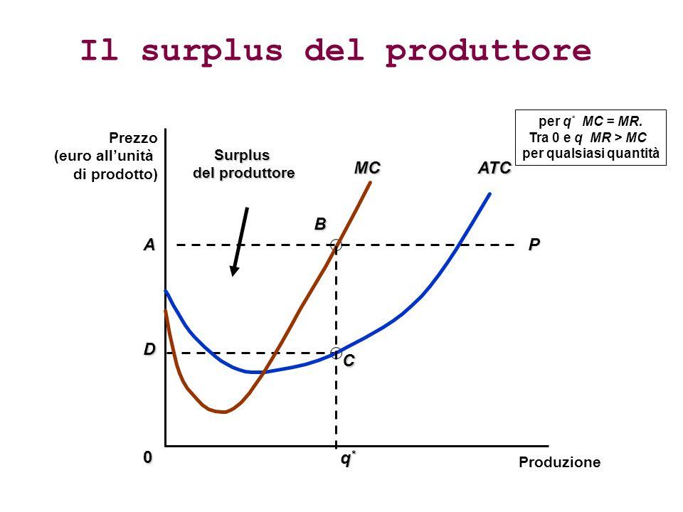A D B CSurplus del produttore Il surplus del produttore Prezzo (euro allunità di prodotto) ProduzioneATCMC0 P q*q*q*q* per q * MC = MR.