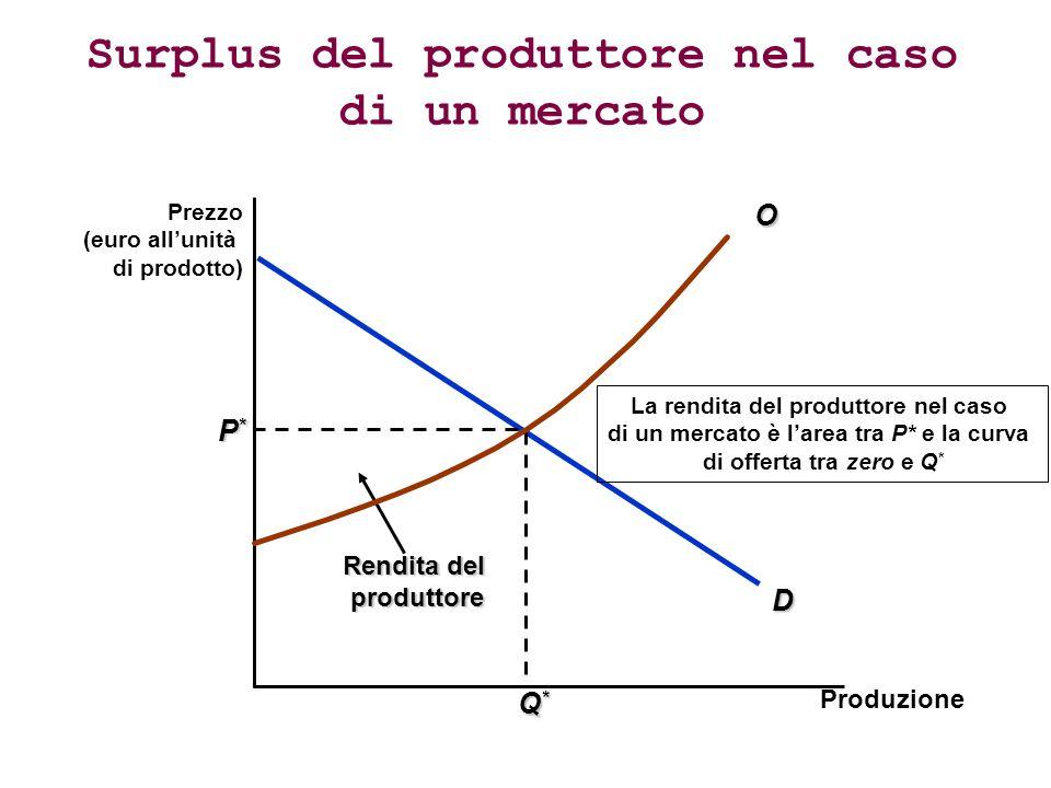 D P*P*P*P* Q*Q*Q*Q* Rendita del produttore La rendita del produttore nel caso di un mercato è larea tra P* e la curva di offerta tra zero e Q * Surplus del produttore nel caso di un mercato Prezzo (euro allunità di prodotto) ProduzioneO