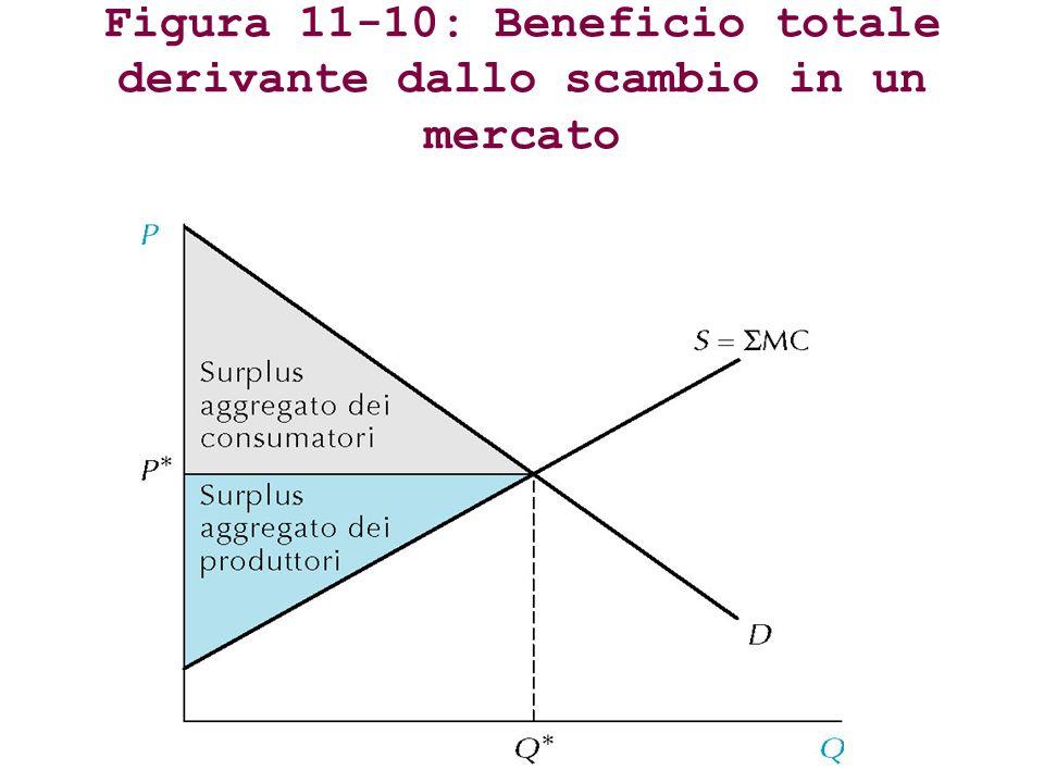 Figura 11-10: Beneficio totale derivante dallo scambio in un mercato