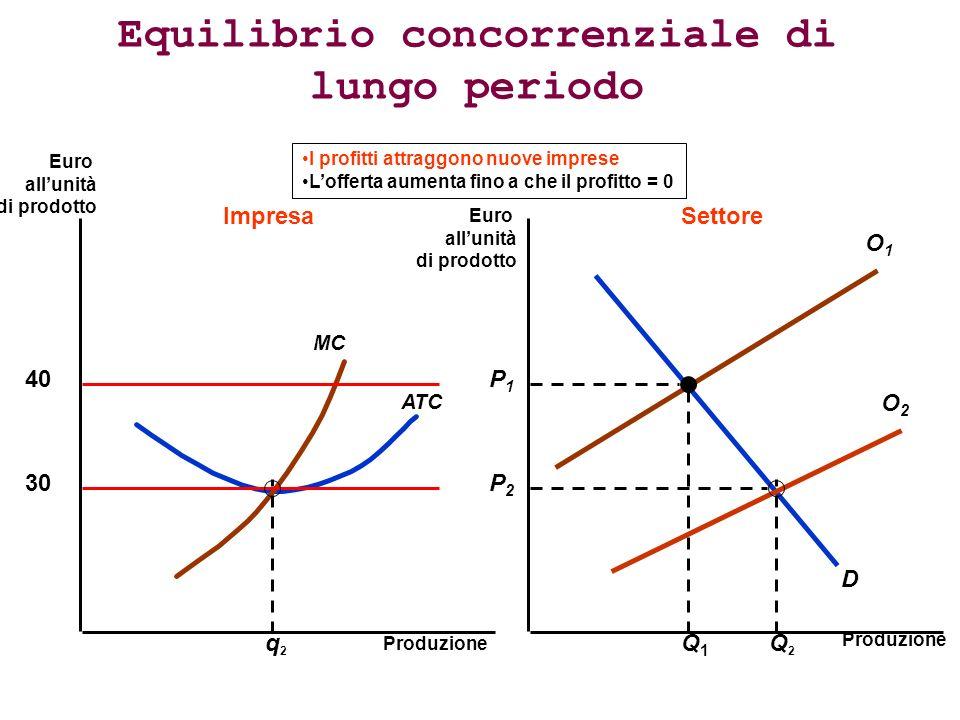 O1O1 Equilibrio concorrenziale di lungo periodo Produzione Euro allunità di prodotto Euro allunità di prodotto 40 ATC MC D O2O2 P1P1 Q1Q1 q2q2 ImpresaSettore 30 Q2Q2 P2P2 I profitti attraggono nuove imprese Lofferta aumenta fino a che il profitto = 0