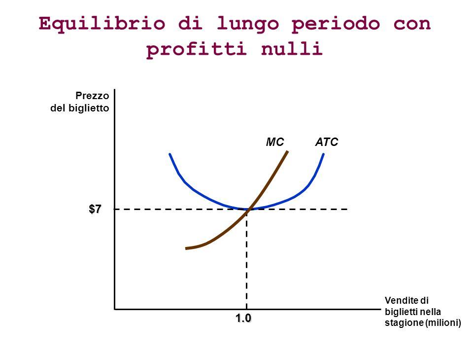 Equilibrio di lungo periodo con profitti nulli Prezzo del biglietto Vendite di biglietti nella stagione (milioni) ATC $7 1.0 MC