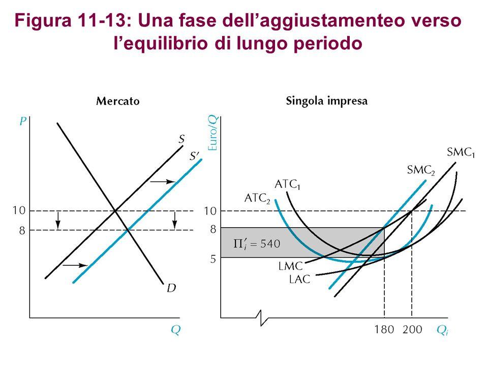 Figura 11-13: Una fase dellaggiustamenteo verso lequilibrio di lungo periodo