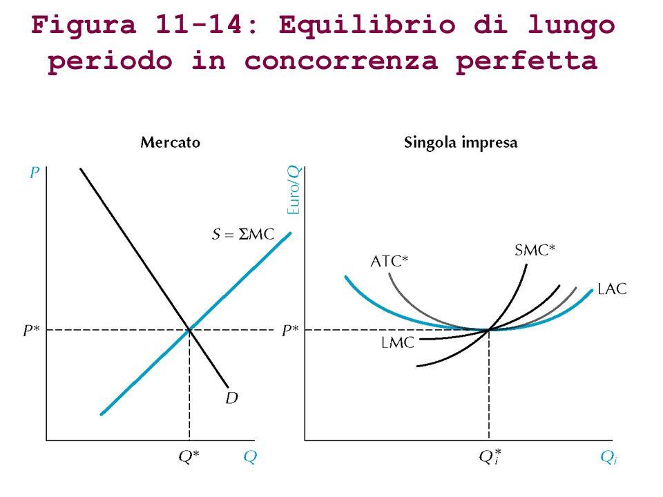 Figura 11-14: Equilibrio di lungo periodo in concorrenza perfetta