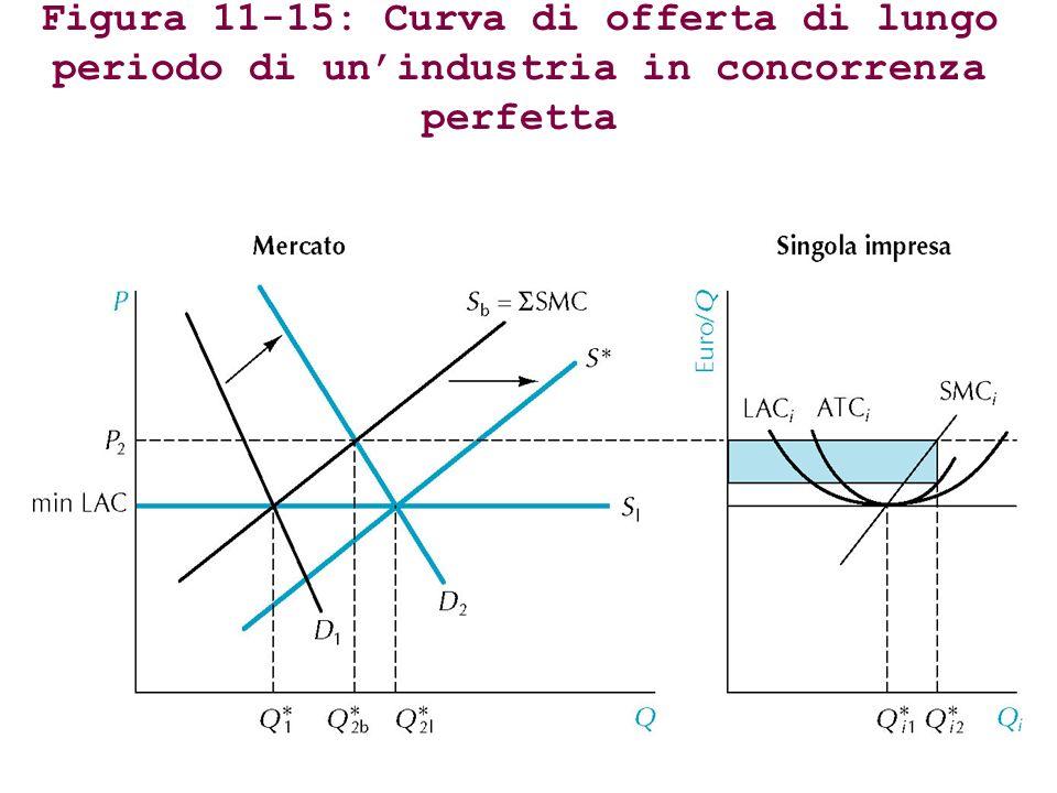 Figura 11-15: Curva di offerta di lungo periodo di unindustria in concorrenza perfetta