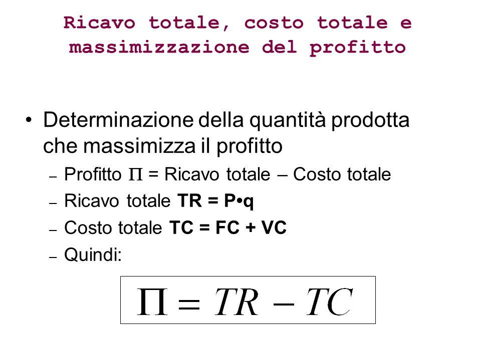 Ricavo totale, costo totale e massimizzazione del profitto Determinazione della quantità prodotta che massimizza il profitto – Profitto = Ricavo totale – Costo totale – Ricavo totale TR = Pq – Costo totale TC = FC + VC – Quindi: