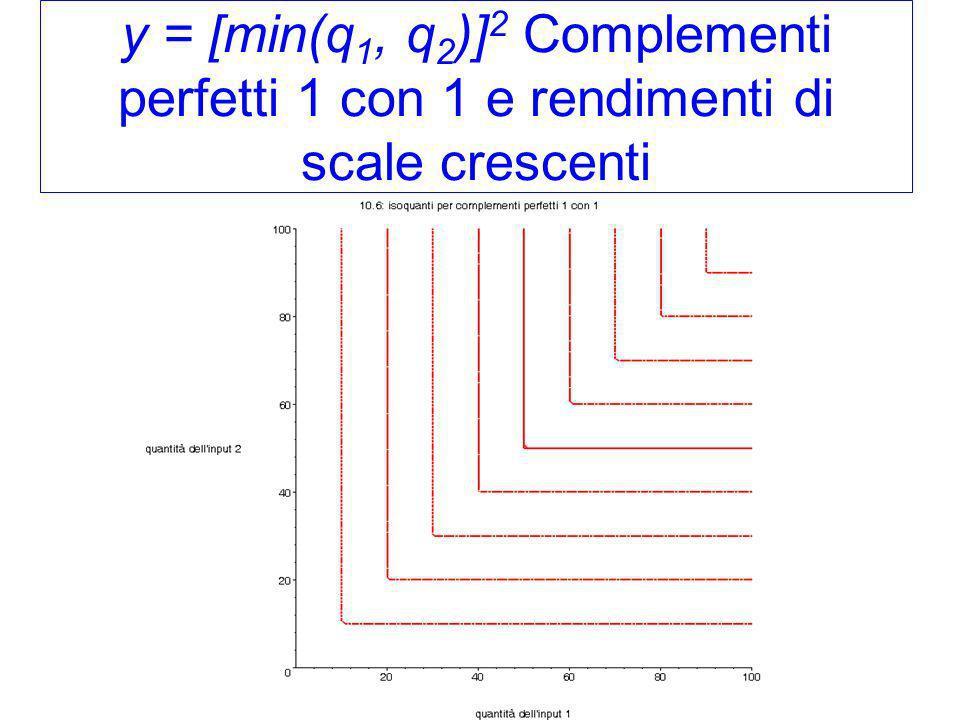 y = [min(q 1, q 2 )] 2 Complementi perfetti 1 con 1 e rendimenti di scale crescenti