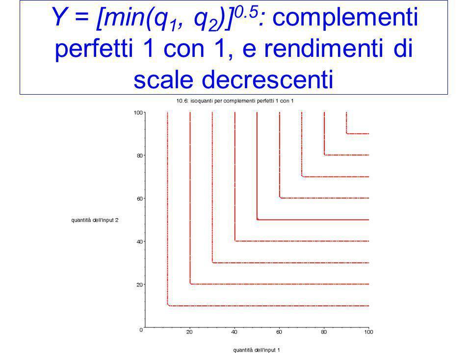 Y = [min(q 1, q 2 )] 0.5 : complementi perfetti 1 con 1, e rendimenti di scale decrescenti