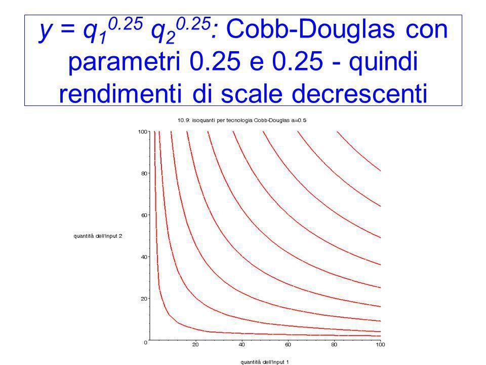 y = q 1 0.25 q 2 0.25 : Cobb-Douglas con parametri 0.25 e 0.25 - quindi rendimenti di scale decrescenti