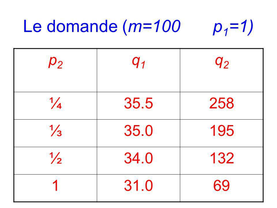 Le domande (m=100 p 1 =1) p2p2 q1q1 q2q2 ¼35.5258 35.0195 ½34.0132 131.069