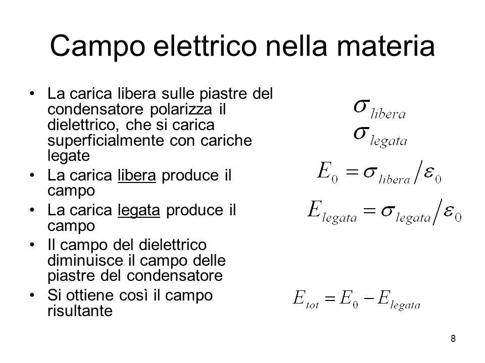 Campo elettrico nella materia La carica libera sulle piastre del condensatore polarizza il dielettrico, che si carica superficialmente con cariche leg