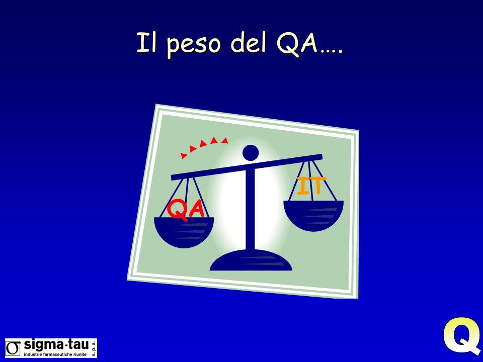 Il peso del QA…. IT QA