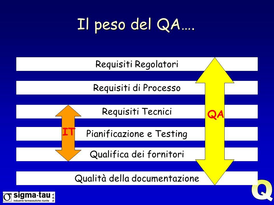 Il peso del QA….