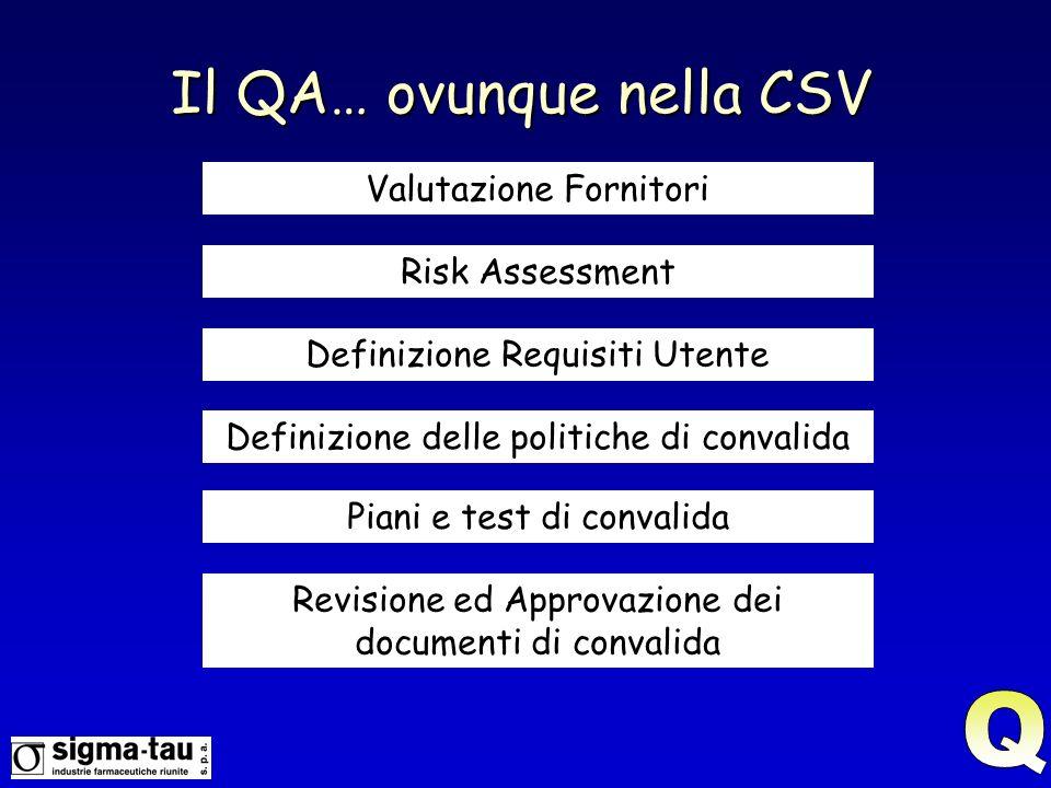 Il QA… ovunque nella CSV Valutazione Fornitori Risk Assessment Definizione Requisiti Utente Definizione delle politiche di convalida Piani e test di convalida Revisione ed Approvazione dei documenti di convalida