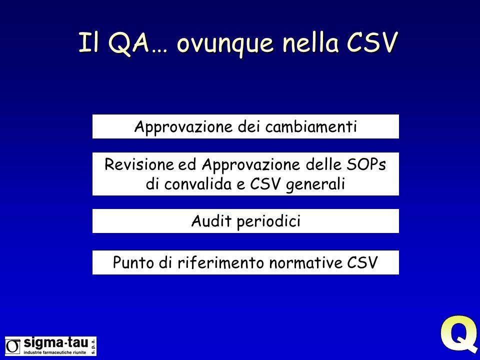 Approvazione dei cambiamenti Revisione ed Approvazione delle SOPs di convalida e CSV generali Audit periodici Punto di riferimento normative CSV