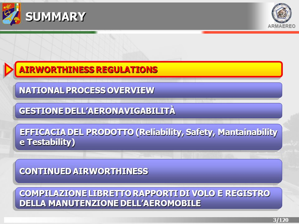 ARMAEREO 24/120 SUMMARY AIRWORTHINESS REGULATIONS GESTIONE DELLAERONAVIGABILITÀ EFFICACIA DEL PRODOTTO (Reliability, Safety, Mantainability e Testability) NATIONAL PROCESS OVERVIEW CONTINUED AIRWORTHINESS COMPILAZIONE LIBRETTO RAPPORTI DI VOLO E REGISTRO DELLA MANUTENZIONE DELLAEROMOBILE