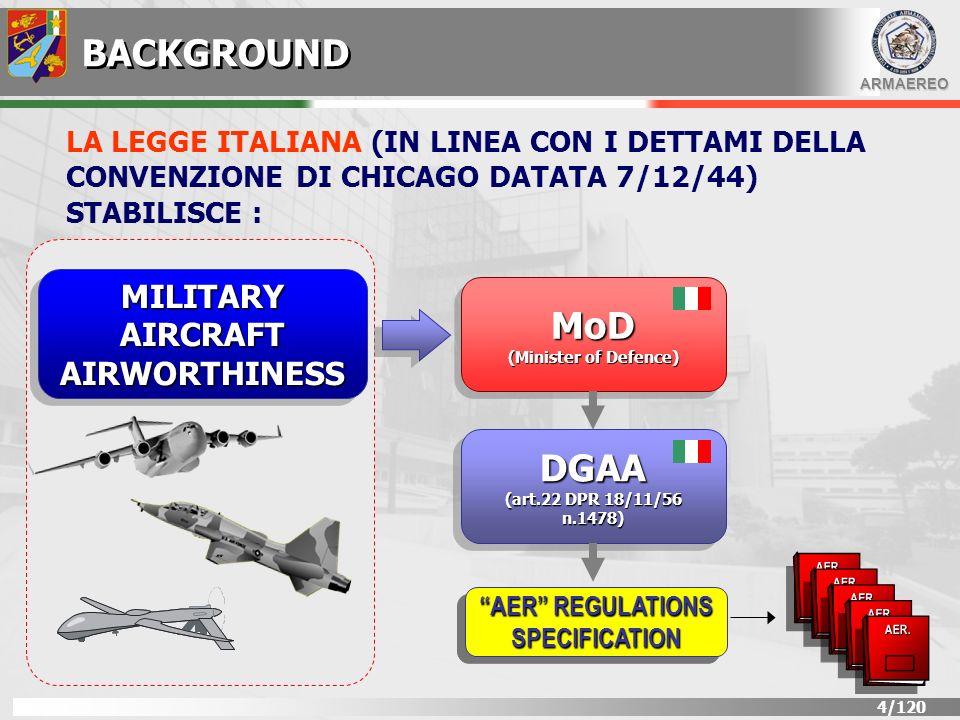 ARMAEREO 5/120 AIRWORTHINESS REGULATIONS OMOLOGAZIONE DI TIPO MILITARE AER.P-2 REGISTRAZIONE AEROMOBILI MILITARI AER.P-7 DESIGN ORGANIZATION MILITARY APPROVAL DESIGN ORGANIZATION MILITARY APPROVAL AER.P-10 QUALITY ASSURANCE AER.Q-2000 SERIES CONTROLLO DI CONFIGURAZION E CONTROLLO AER.00-00-6 AER.00-00-5 AIRWORTHINESS È GARANTITA RISPETTANDO LE SEGUENTI NORME PRODOTTO ORGANIZZAZIONE