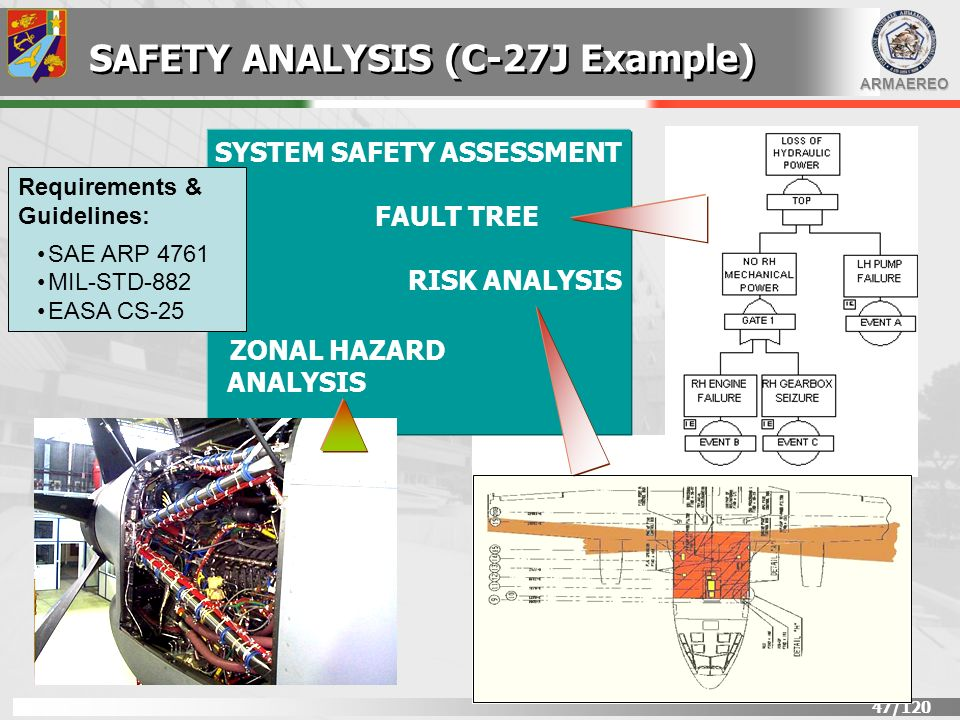 ARMAEREO 47/120 SYSTEM SAFETY ASSESSMENT FAULT TREE RISK ANALYSIS ZONAL HAZARD ANALYSIS Requirements & Guidelines: SAE ARP 4761 MIL-STD-882 EASA CS-25