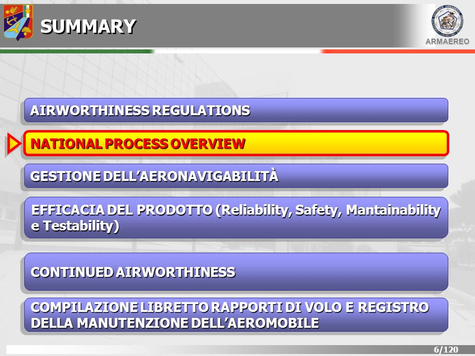ARMAEREO 6/120 SUMMARY AIRWORTHINESS REGULATIONS GESTIONE DELLAERONAVIGABILITÀ EFFICACIA DEL PRODOTTO (Reliability, Safety, Mantainability e Testabili