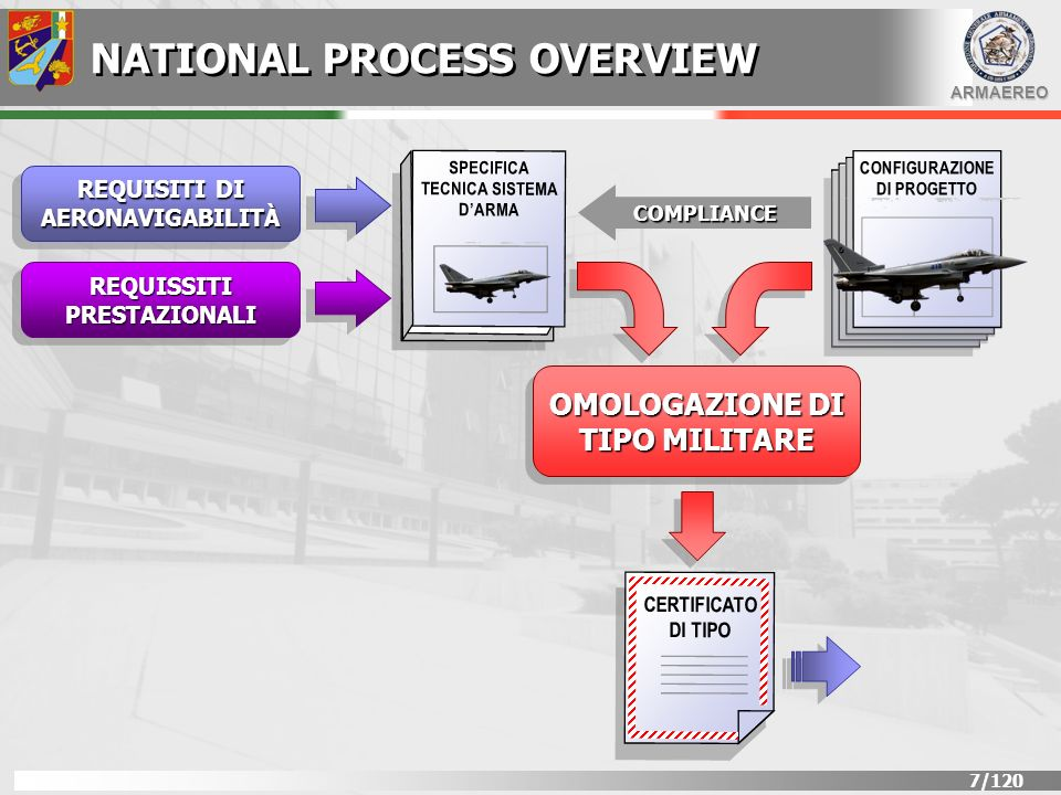 ARMAEREO 28/120 CONCEPT To develop aircraft functions Flight control function Braking function Autopilot function … To develop the system architecture Braking system Brakes on wheel Thrust Reversers Flight Control Anti Ice To develop the organic SW/HW architecture Braking system BSCU Flight Control FGCU SAFETY EFFICACIA DEL PRODOTTO