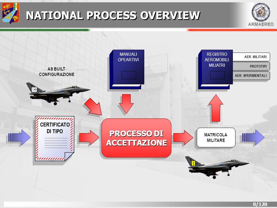 ARMAEREO 49/120 Livelli di probabilità FREQUENTE (A) PROBABILE (B) OCCASIONALE (C) REMOTO (D) IMPROBABILE (E) (S1) Aeroplani delle categorie Normal, Utility e Acrobatic con singolo motore alternativo e peso <6000 lb 1x10 -3 p1x10 -4 p <1x10 -3 1x10 -5 p <1x10 -4 1x10 -6 p <1x10 -5 p <1x10 -6 (S2) Aeroplani delle categorie Normal, Utility e Acrobatic con più di un motore alternativo o singolo motore a turbina e peso <6000 lb 1x10 -3 p1x10 -5 p <1x10 -3 1x10 -6 p <1x10 -5 1x10 -7 p <1x10 -6 p <1x10 -7 (S3) Aeroplani delle categorie Normal, Utility e Acrobatic con peso >=6000 lb 1x10 -3 p1x10 -5 p <1x10 -3 1x10 -7 p <1x10 -5 1x10 -8 p <1x10 -7 p <1x10 -8 (S4) Aeroplani della categoria Commuter (S4) Aeroplani della categoria Large Aircraft (S4) Elicotteri della Categoria Large Rotorcraft con peso >20000 lb e qualsivoglia numero di passeggeri o =10 1x10 -3 p1x10 -5 p <1x10 -3 1x10 -7 p <1x10 -5 1x10 -9 p <1x10 -7 p <1x10 -9 (S5) Aeromobili della categoria da trasporto truppe e soccorso, da ricognizione, pattugliatori marittimi, per rifornimento in volo, per missioni di Electronic Warfare, ecc.