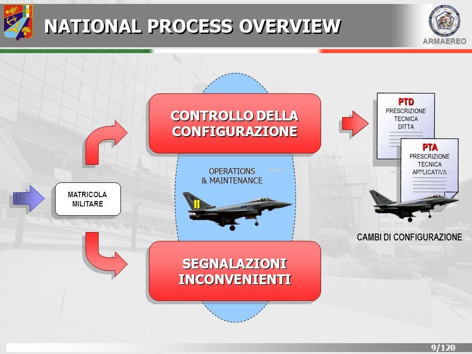 ARMAEREO 100/120 CONTROLLO DELLA CONFIGURAZIONE PROCESSO DELLE SEGNALAZIONI INCONVENIENTI IN SERVICE OPERATIONS & MAINTENANCE OMOLOGAZIONE DI TIPO MILITARE CONFIGURAZIONE DI PROGETTO COMPLIANCE SPEFICIFICA TECNICA DEL SISTEMA DARMA CERTIFICATO DI TIPO DGAADGAA FFAAFFAA AIRWORTHINESS CONTINUED AIRWORTHINESS CONTINUING AIRWORTHINESS AER.Q-2005 AER.Q-2005 AER.P-2 AER.P-7