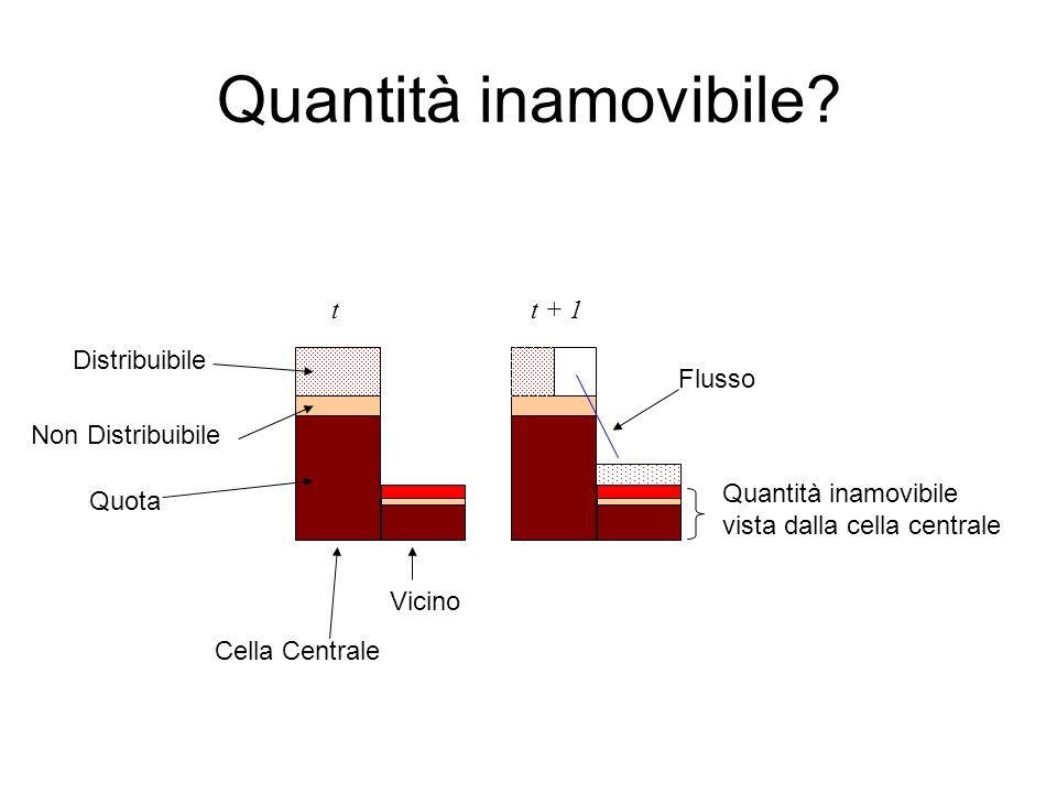 Quantità inamovibile? Distribuibile Non Distribuibile Quota Cella Centrale Vicino Flusso tt + 1 Quantità inamovibile vista dalla cella centrale