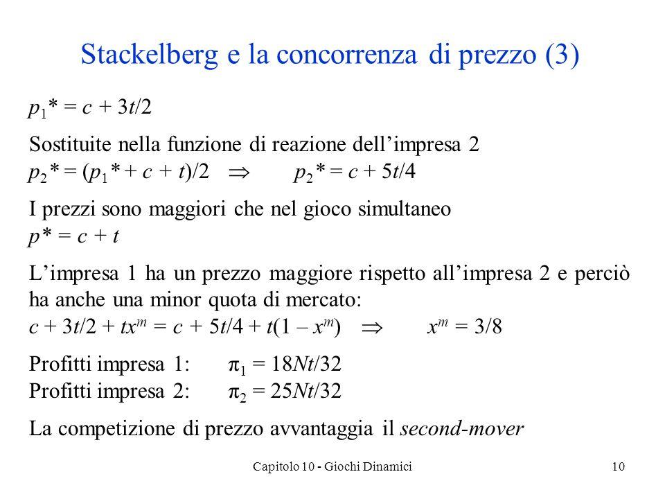 Capitolo 10 - Giochi Dinamici10 p 1 * = c + 3t/2 Sostituite nella funzione di reazione dellimpresa 2 p 2 * = (p 1 * + c + t)/2 p 2 * = c + 5t/4 I prezzi sono maggiori che nel gioco simultaneo p* = c + t Limpresa 1 ha un prezzo maggiore rispetto allimpresa 2 e perciò ha anche una minor quota di mercato: c + 3t/2 + tx m = c + 5t/4 + t(1 – x m ) x m = 3/8 Profitti impresa 1:π 1 = 18Nt/32 Profitti impresa 2:π 2 = 25Nt/32 La competizione di prezzo avvantaggia il second-mover Stackelberg e la concorrenza di prezzo (3)