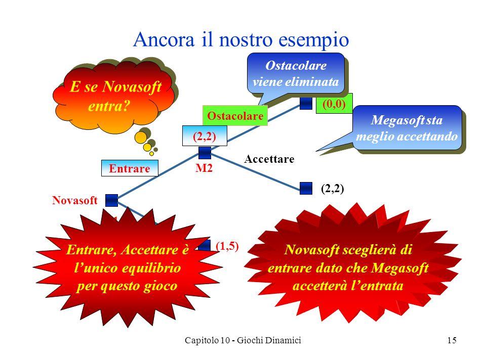Capitolo 10 - Giochi Dinamici15 Ancora il nostro esempio Novasoft N1 Entrare Restare fuori (1,5) M2 Ostacolare (0,0) Accettare (2,2) E se Novasoft entra.