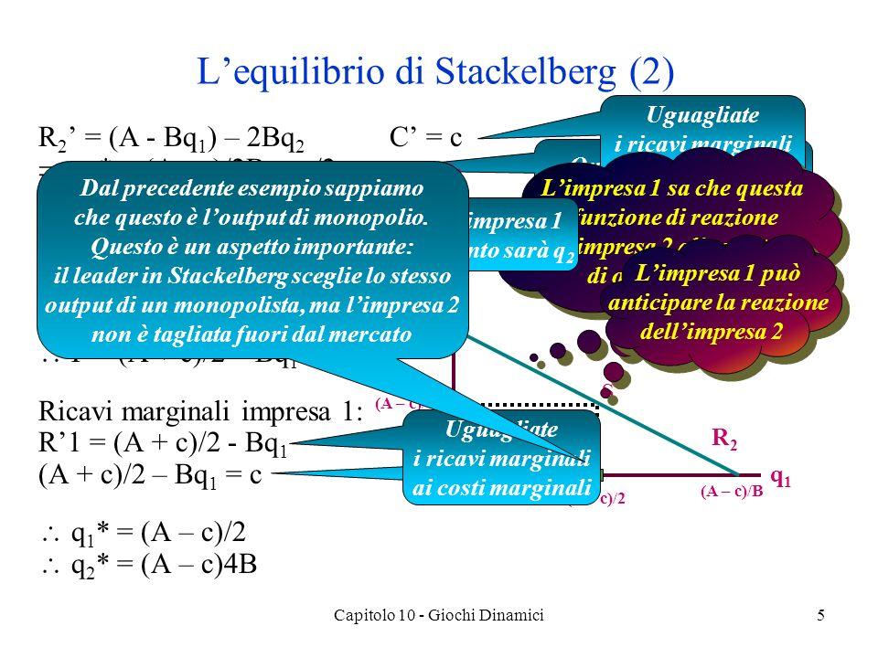 Capitolo 10 - Giochi Dinamici5 R 2 = (A - Bq 1 ) – 2Bq 2 C = c q 2 * = (A - c)/2B - q 1 /2 La domanda dellimpresa 1 è P = (A - Bq 2 ) – Bq 1 P = (A - Bq 2 *) – Bq 1 P = (A - (A-c)/2) – Bq 1 /2 P = (A + c)/2 – Bq 1 /2 Ricavi marginali impresa 1: R1 = (A + c)/2 - Bq 1 (A + c)/2 – Bq 1 = c q 1 * = (A – c)/2 q 2 * = (A – c)4B Lequilibrio di Stackelberg (2) Questa è la funzione di reazione dellimpresa 2 Uguagliate i ricavi marginali ai costi marginali q2q2 q1q1 R2R2 (A – c)/2B (A – c)/B (A – c)/2 (A – c)/4B S Limpresa 1 sa che questa è la funzione di reazione dellimpresa 2 alle scelte di output di 1 Limpresa 1 sa che questa è la funzione di reazione dellimpresa 2 alle scelte di output di 1 Limpresa 1 può anticipare la reazione dellimpresa 2 Limpresa 1 può anticipare la reazione dellimpresa 2 Ma limpresa 1 sa quanto sarà q 2 Risolvete per q 1 Uguagliate i ricavi marginali ai costi marginali Dal precedente esempio sappiamo che questo è loutput di monopolio.