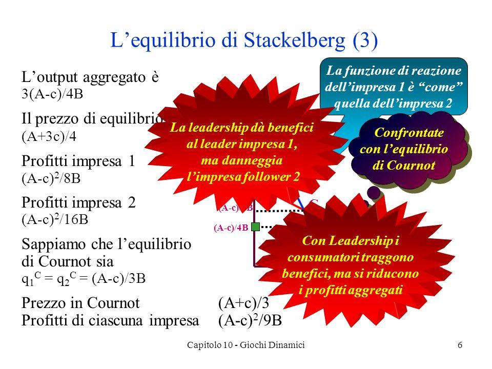 Capitolo 10 - Giochi Dinamici6 Loutput aggregato è 3(A-c)/4B Il prezzo di equilibrio è (A+3c)/4 Profitti impresa 1 (A-c) 2 /8B Profitti impresa 2 (A-c) 2 /16B Sappiamo che lequilibrio di Cournot sia q 1 C = q 2 C = (A-c)/3B Prezzo in Cournot(A+c)/3 Profitti di ciascuna impresa(A-c) 2 /9B Lequilibrio di Stackelberg (3) La funzione di reazione dellimpresa 1 è come quella dellimpresa 2 q2q2 q1q1 R2R2 (A-c)/2B (A-c)/ B Confrontate con lequilibrio di Cournot (A-c)/2B (A-c)/B R1R1 S C (A-c)/3B La leadership dà benefici al leader impresa 1, ma danneggia limpresa follower 2 Con Leadership i consumatori traggono benefici, ma si riducono i profitti aggregati (A-c)/4B