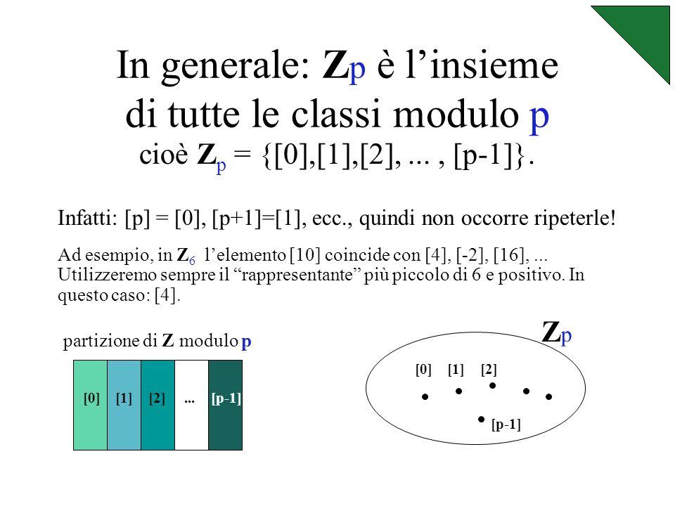 In questo modo si ottiene una partizione di Z.